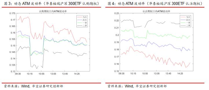 期权日报(20210719):隐含波动率震荡下行