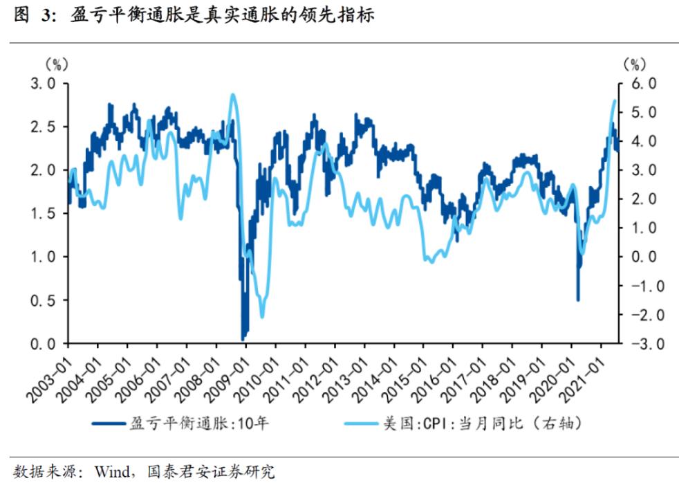 """市场真的相信美联储""""暂时性""""通胀的判断吗?"""