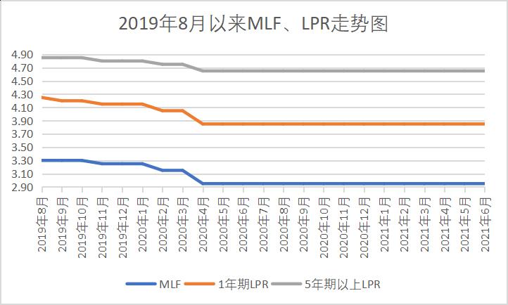 "LPR连续15个月按兵不动 降准不""降息""释放什么信号?"