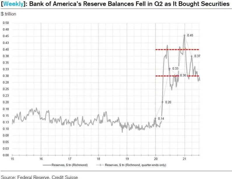 华尔街大行Q2在做什么? 抛股票、买债券、屯现金