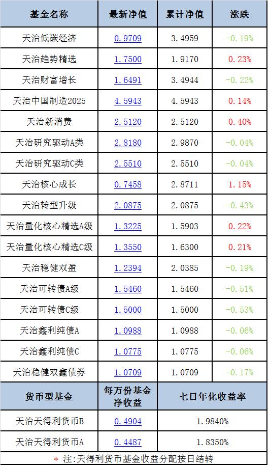 【每日净值】天治核心成长+1.15%