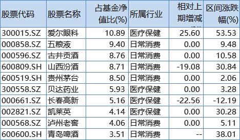冯明远、王宗合、袁芳等明星基金经理最新重仓股曝光