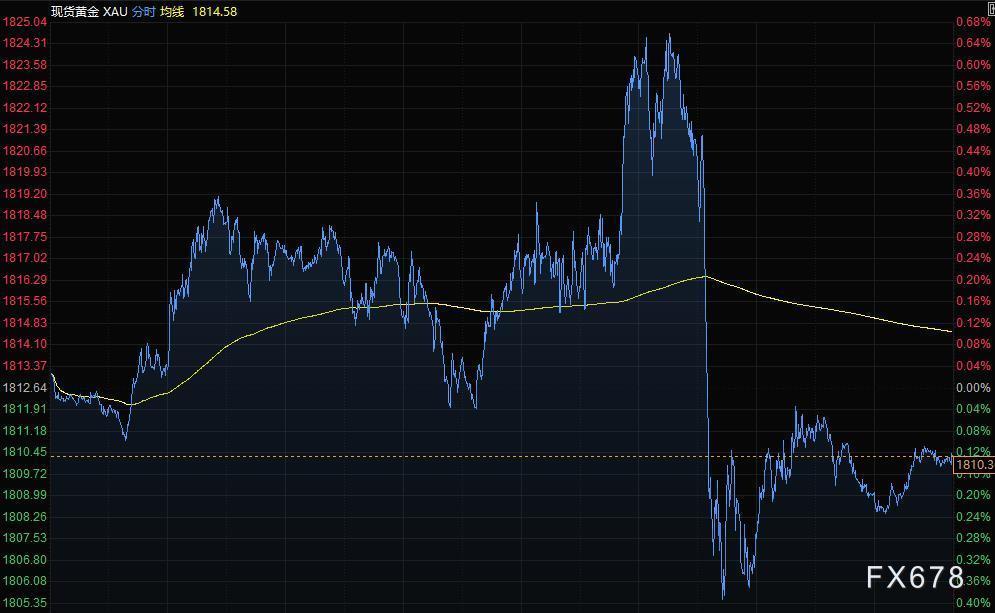 财经早餐:美元连涨四日,黄金走势低迷 油价小幅攀升