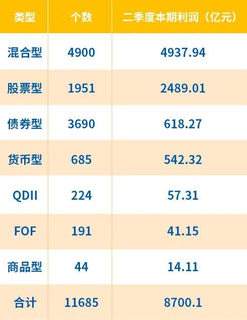 基金二季度赚钱能力榜丨华安基金旗下基金累计为投资人创造利润总额超190亿元