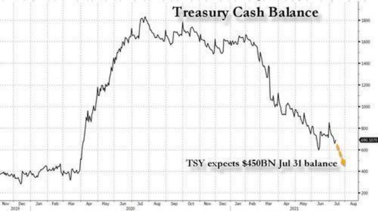 关键时候两党还在吵架!国会预算办公室警告:最快10月就陷入财政危机