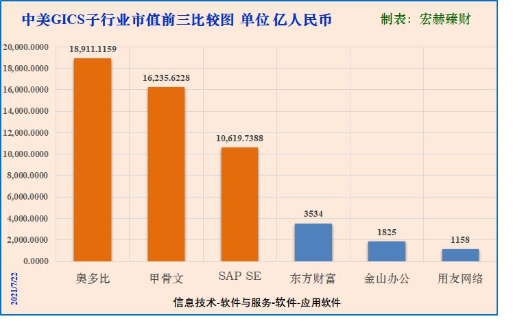 """【GICS细分行业】128家""""应用软件""""子行业沪深港上市公司初筛选"""