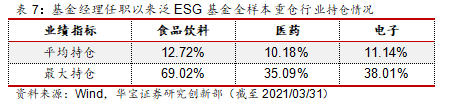 ESG主题基金专题(一):主动与被动产品概况——公募基金专题报告