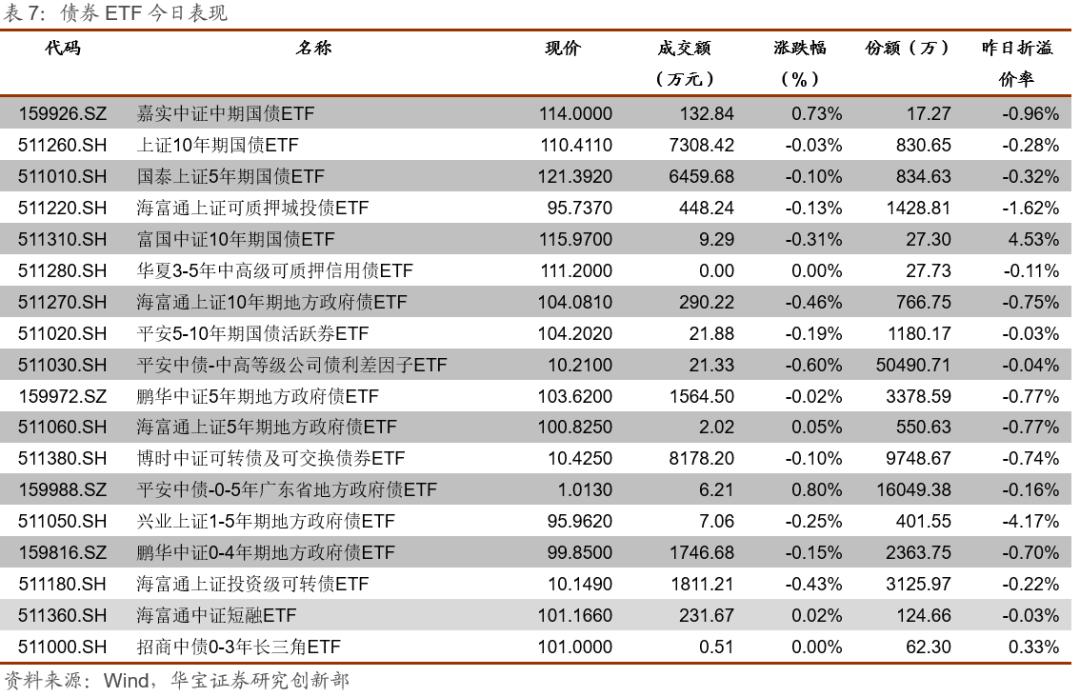 ETP日报(20210111):权益ETP跌多涨少,周期类ETP领跌