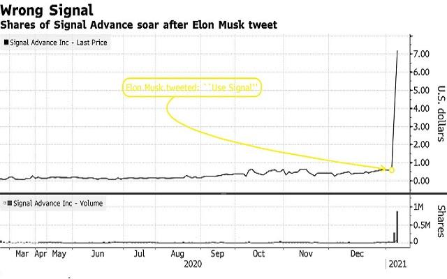 散户追捧看涨期权 美股出现全面狂热 机构暗示需警惕泡沫破裂风险
