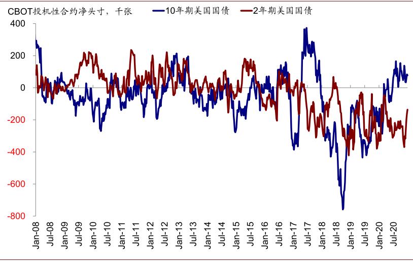 中金:10年美债利率升破1.1%之后,炒外汇平台