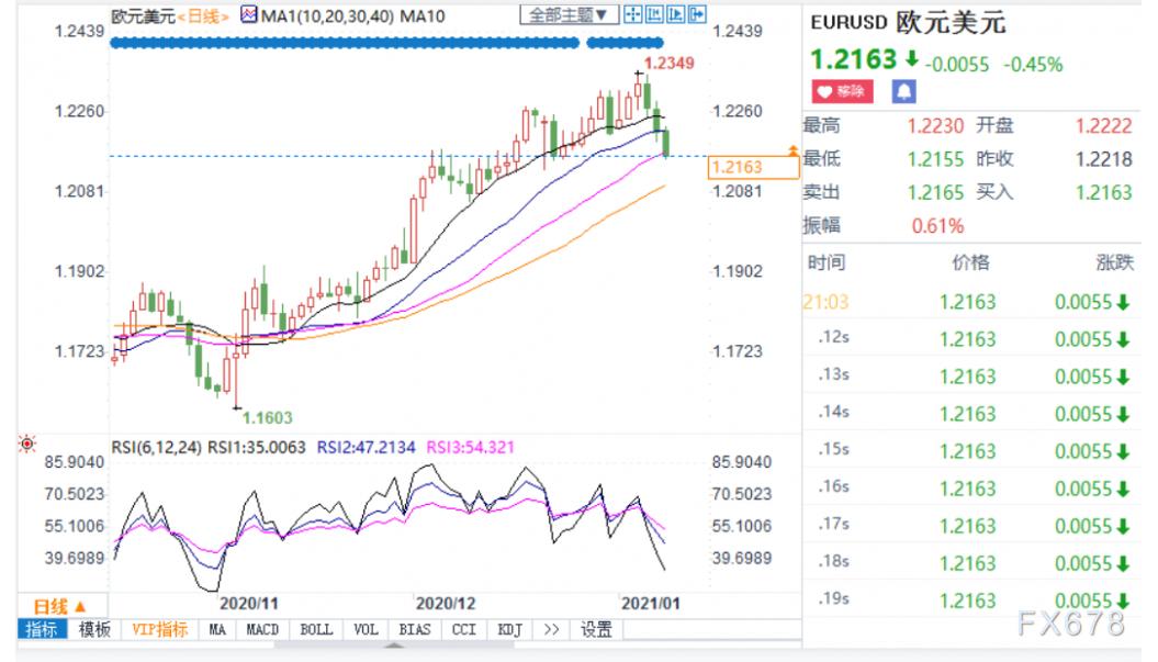 欧元刷新近三周新低 美国财政刺激预期助力美元回血