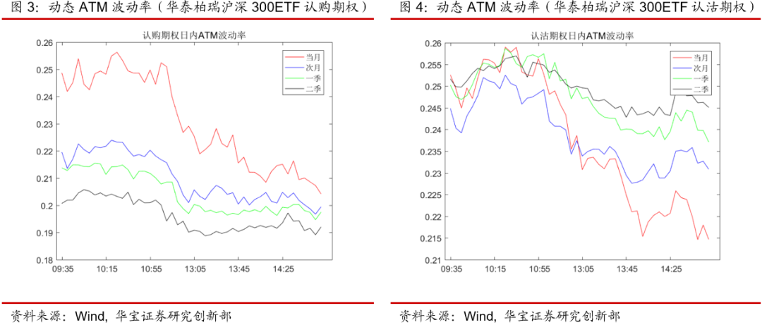 期权日报(20210111):A股震荡走低,IV大幅下行