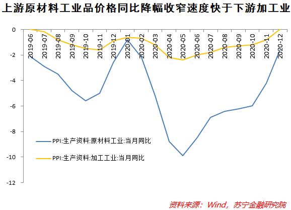 当前中国经济,到底是通胀还是通缩?
