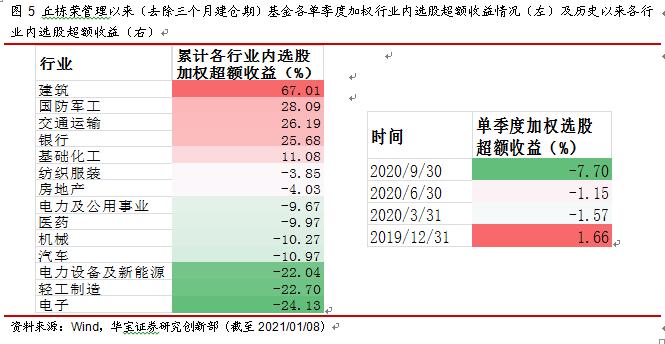 中庚基金丘栋荣:差异化风格,坚持基于不确定性风险定价的价值投资——公募基金每周一基系列