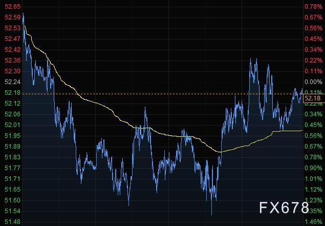 美元创9月以来最大三天涨幅 商品货币大跌