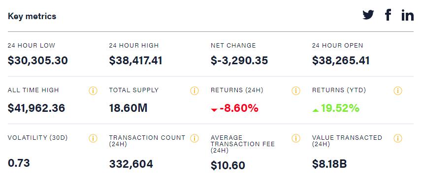 比特币三天内暴跌入熊市!数字货币市值火速跌破万亿