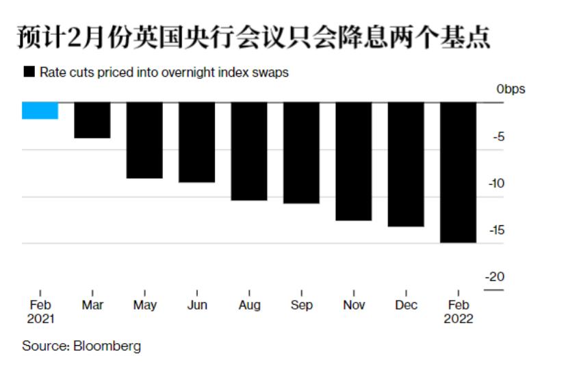 高盛预计,在定期融资计划下,英国央行将继续对银行放贷,购买债券的步伐也将加快。