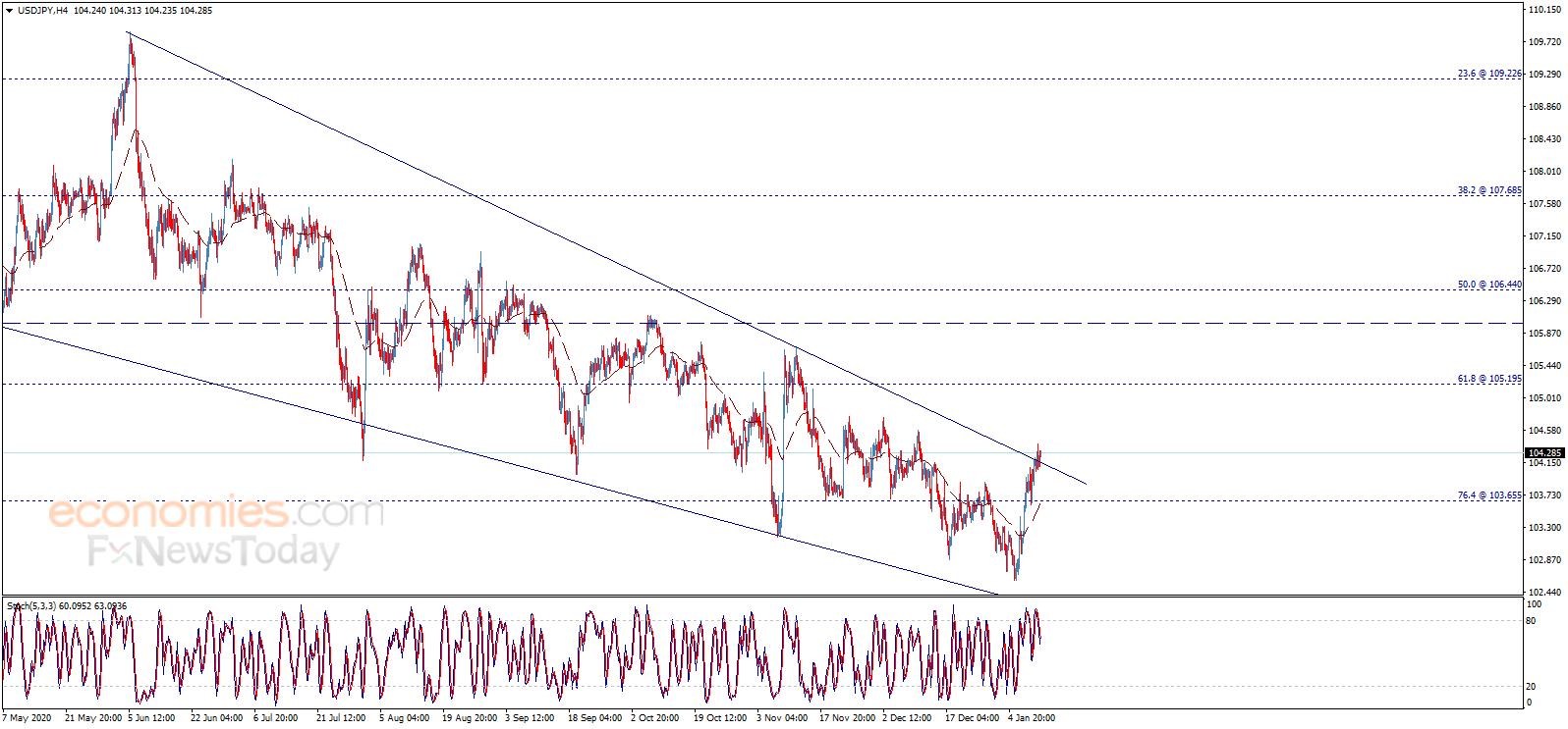 金价恐还有大幅反弹空间 欧元、英镑日内交易分析