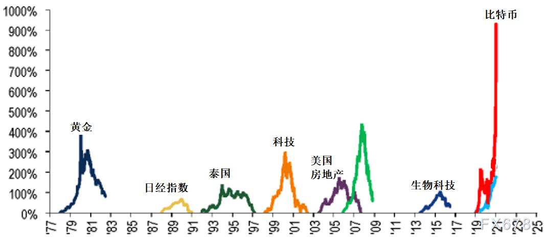 比特币大跌20%后进入熊市 剧烈波动性和资产泡沫远超传统资产