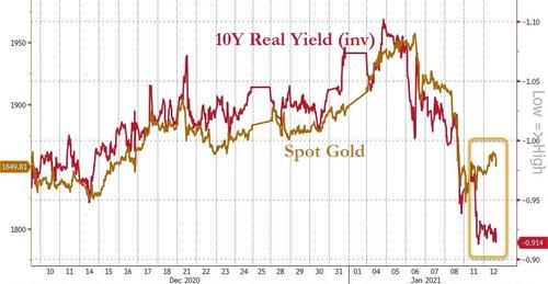 股票、债券、黄金和加密货币几乎所有资产都在下跌