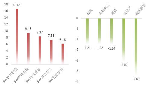 A股周策略   市场迎来开门红,行情分化现象突出
