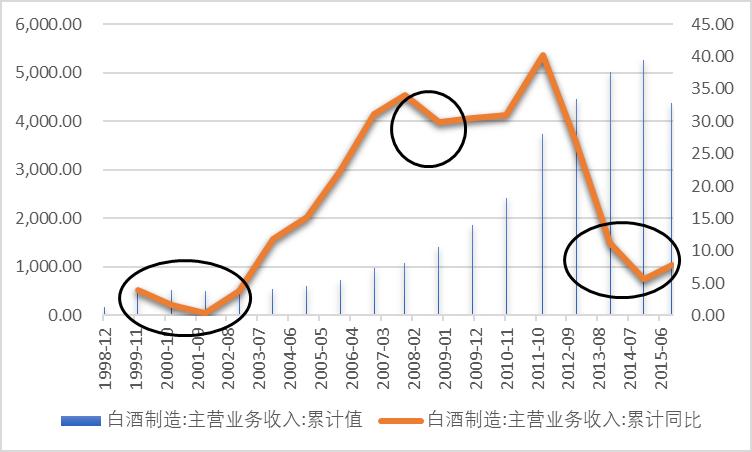 『渤研社』去年爆火的白酒行业,你了解多少?