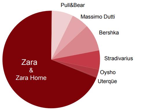 ZARA在中国成千上万的对手们