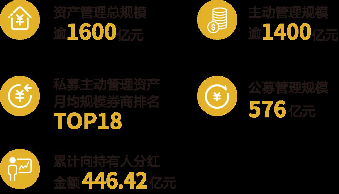 """2020财通集团军巡礼丨财通证券资管""""主动管理+风险防控""""双核发展,做""""价值成长""""投资领跑者"""