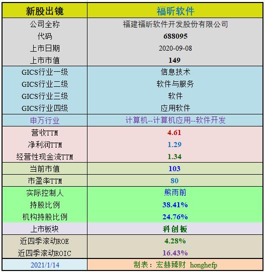 新股初探 | 福昕软件(定制版)