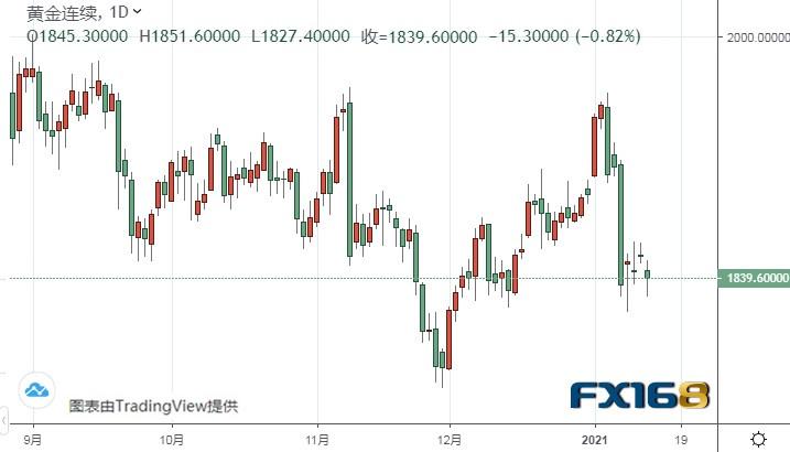 美元指数恐还有逾百点大涨空间 警惕黄金期货再度暴跌 久久外汇