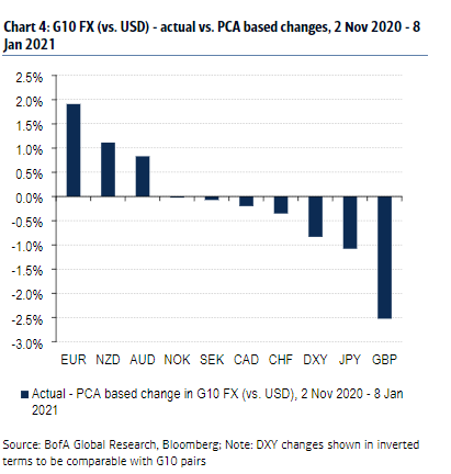【投行观点】美国银行:欧元远超估值 英镑表现最差