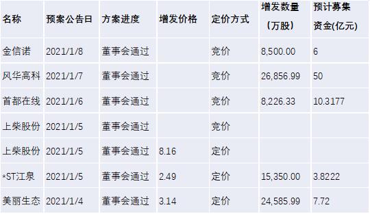 【北信瑞丰定增简报】