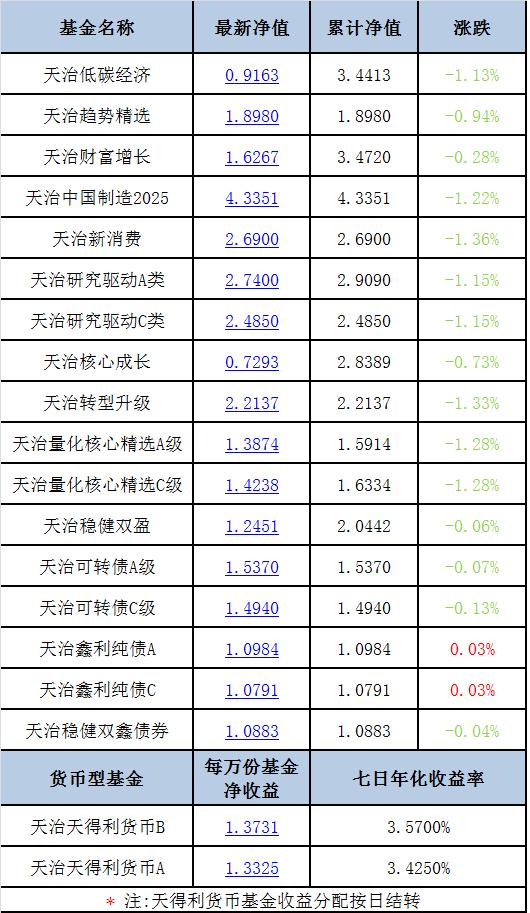 【每日净值】天治中国制造2025净值4.3351
