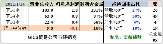 """【GICS行业巡礼】98家""""贸易公司与经销商""""行业沪深港上市公司初筛选"""