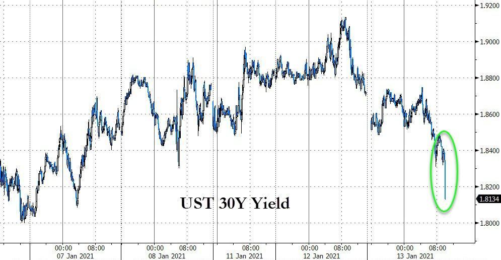 美债拍卖遭哄抢!美债收益率创五周最大降幅