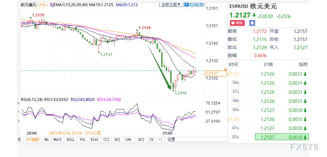 欧元加速下跌 欧银纪要下调短期经济活动前景_中国外汇交易