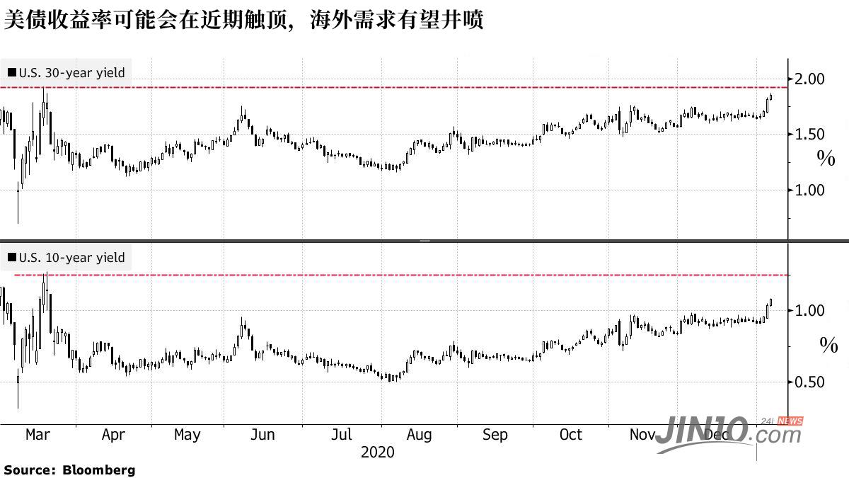 盯紧这些变盘信号!全球资本已设下埋伏|外汇交易指标