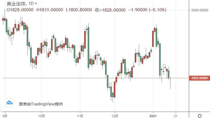 美元指数有望再涨65点 黄金期货长期暴跌风险犹存 外汇入门视频
