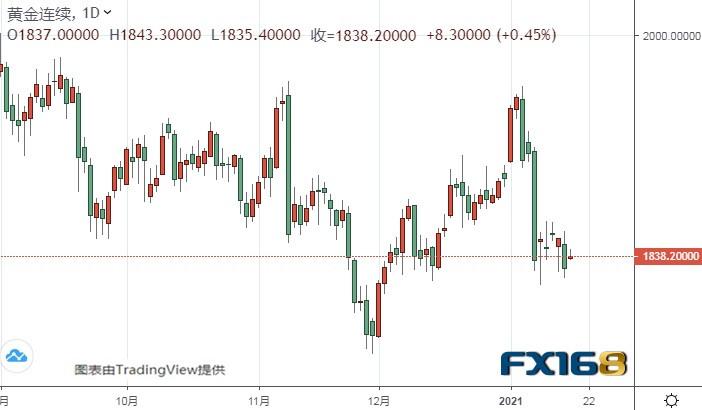 黄金期货长期仍有大跌风险 美元指数盯住这一区域_金道外汇