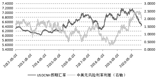 人民币兑美元汇率单边升值趋势已经结束了吗?+外汇交易法