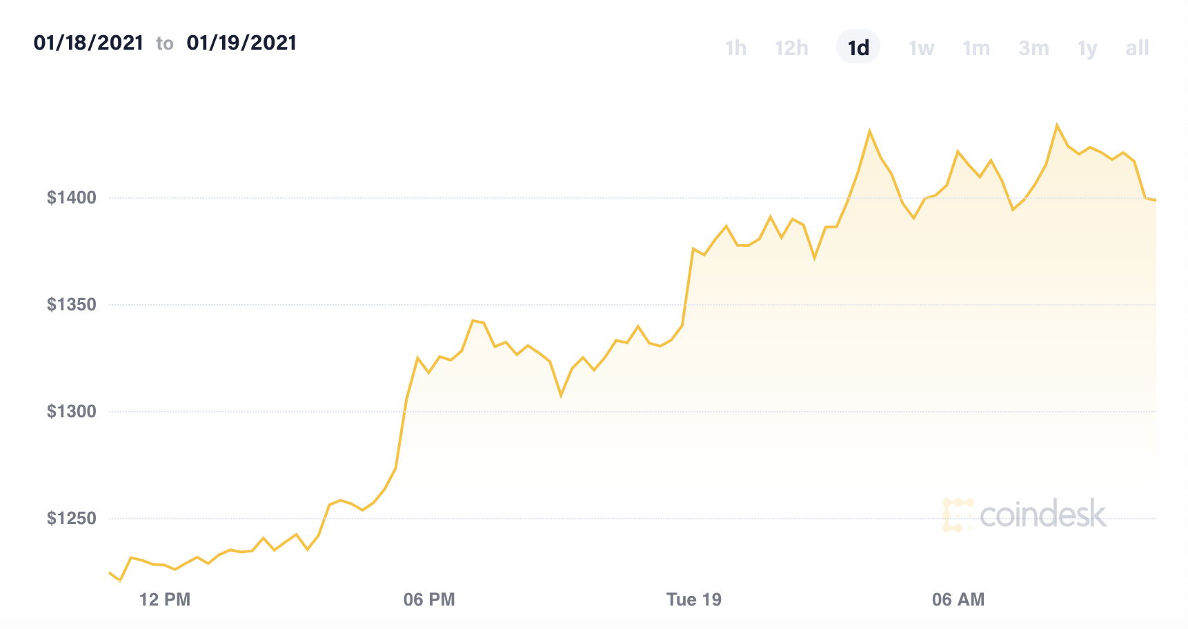 狂热的数字货币:比特币成当下最拥挤交易 以太币突破1400美元+FBS