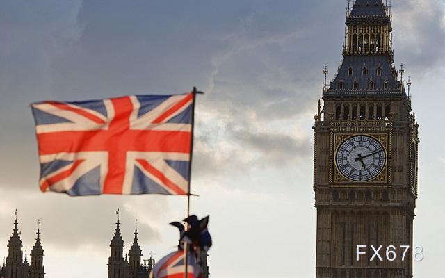 """专家预测英国二季度经济""""极快复苏"""" 英镑逼近1.37,外汇赠金"""