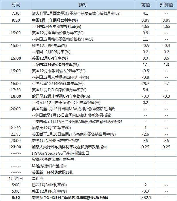 拜登就职典礼今日举行 中国央行最新LPR出炉_外汇怎么炒