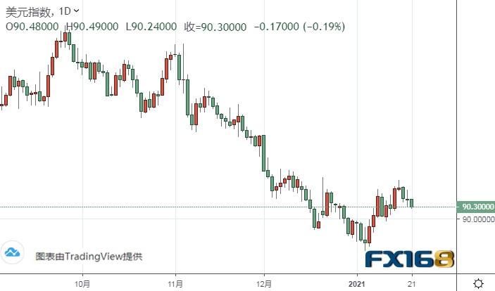 (美元指数日线图来源:FX168)