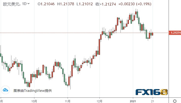 (欧元/美元日线图来源:FX168)