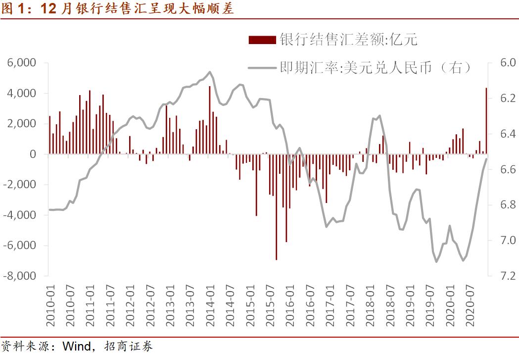 招商宏观:12月结售汇顺差大增的原因与持续性+ 外汇论坛