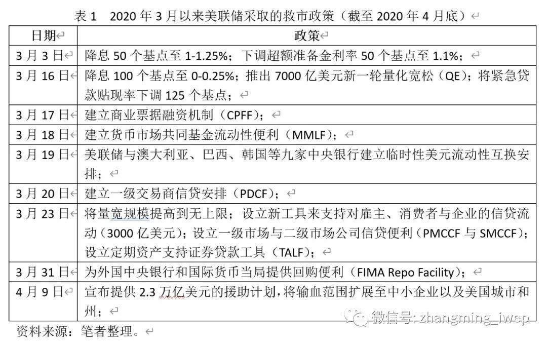 张明:新冠肺炎疫情会显著削弱美元的国际地位吗?+FXTRADING.com