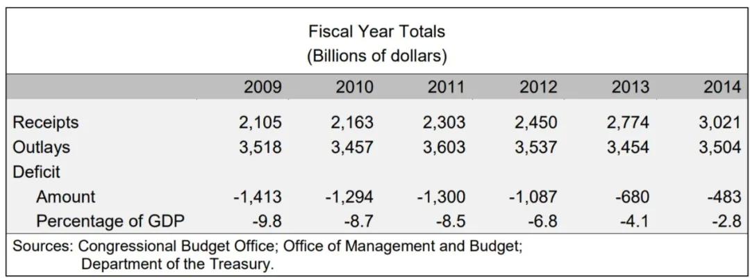 资料来源:美国财政部、国会预算办公室、天风证券研究所