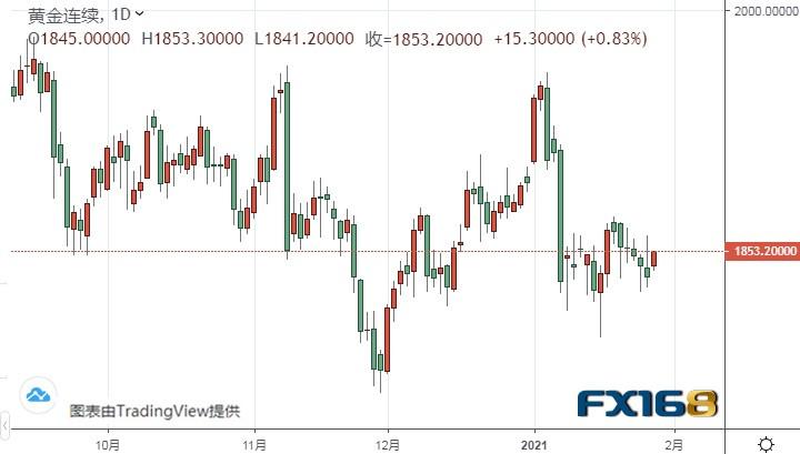 美国关键数据来袭!欧元、美元指数、英镑前景分析|对冲外汇