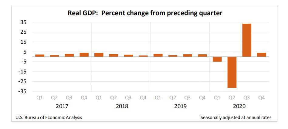创下二战以来新低!2020年美国GDP萎缩3.5%-个人外汇